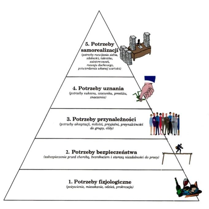 piramida-potrzeb-maslowa-1